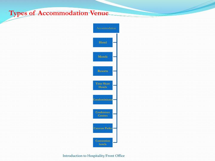 Types of Accommodation Venue