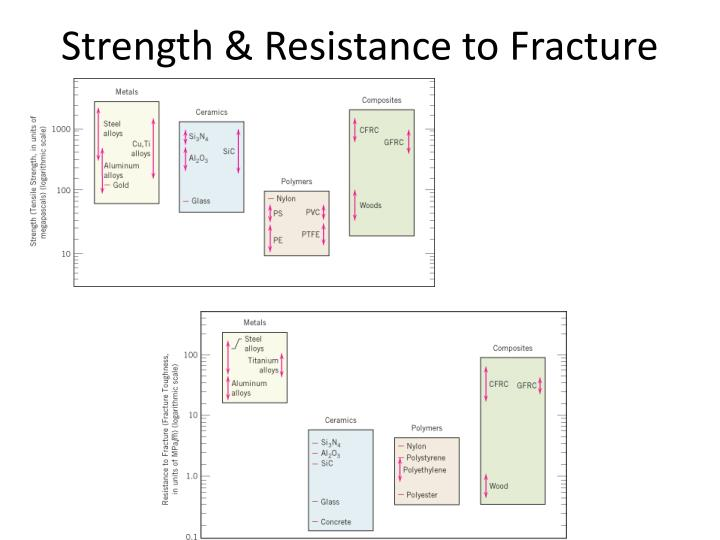 Strength & Resistance to Fracture