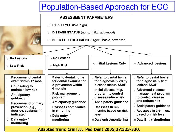Population-Based Approach for ECC
