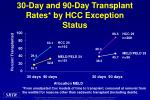 30 day and 90 day transplant rates by hcc exception status
