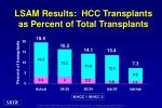 lsam results hcc transplants as percent of total transplants