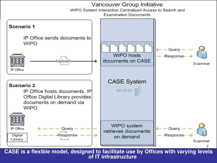 CASE is a flexible model, designed to facilitate use by Offices with varying levels of IT infrastructure