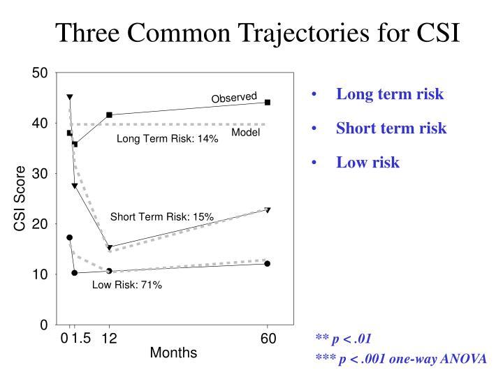 Three Common Trajectories for CSI