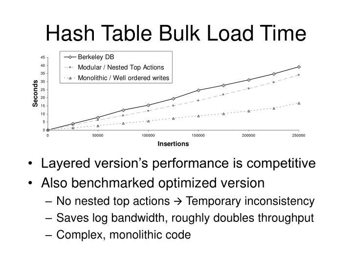 Hash Table Bulk Load Time