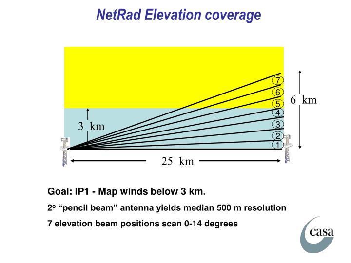 NetRad Elevation coverage