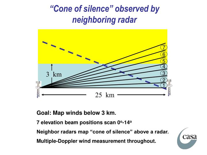 """""""Cone of silence"""" observed by neighboring radar"""