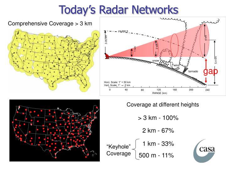 Today's Radar Networks
