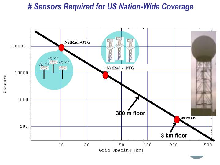 # Sensors Required for US Nation-Wide Coverage