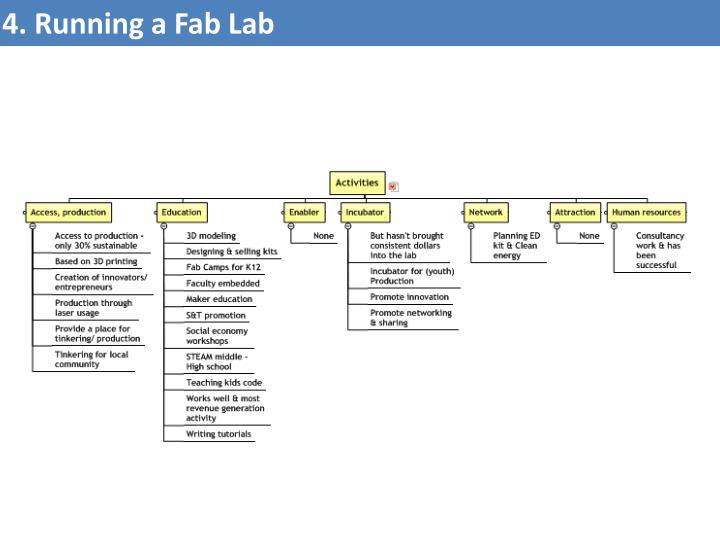 4. Running a Fab Lab