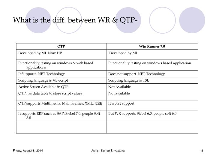 What is the diff. between WR & QTP-