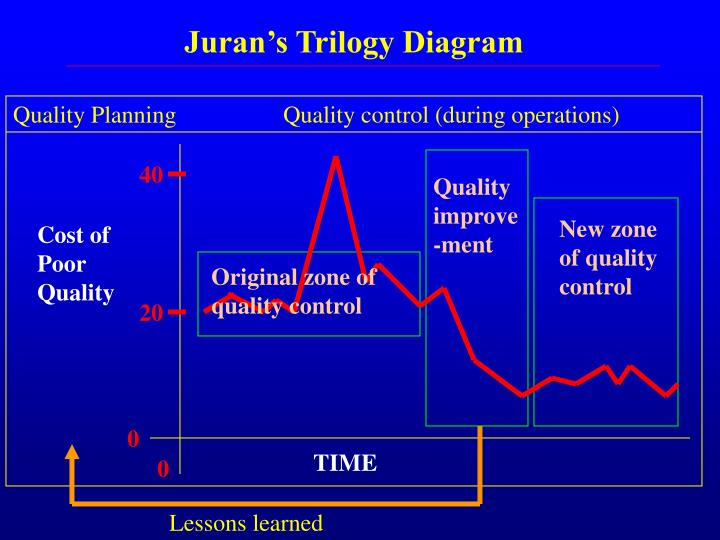 the key elements of total quality management