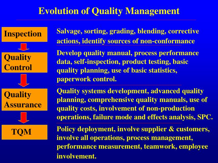 evolution production and operations management Keywords operations management, lean production, resource management paper type general review evolution of operations operations management (om) is a function that enables organizations to achieve their goals through efficient acquisition and utilization of resources.