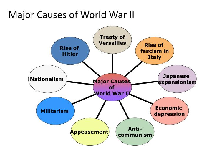 treaty of versailles cause of world war 2 essay The treaty of versailles is thought to be one of the single greatest contributing factors that lead to the outbreak of the second world war in this essay i will attempt to argue the opposite that the treaty of versailles did not cause the second world war, for two reasons in particular.