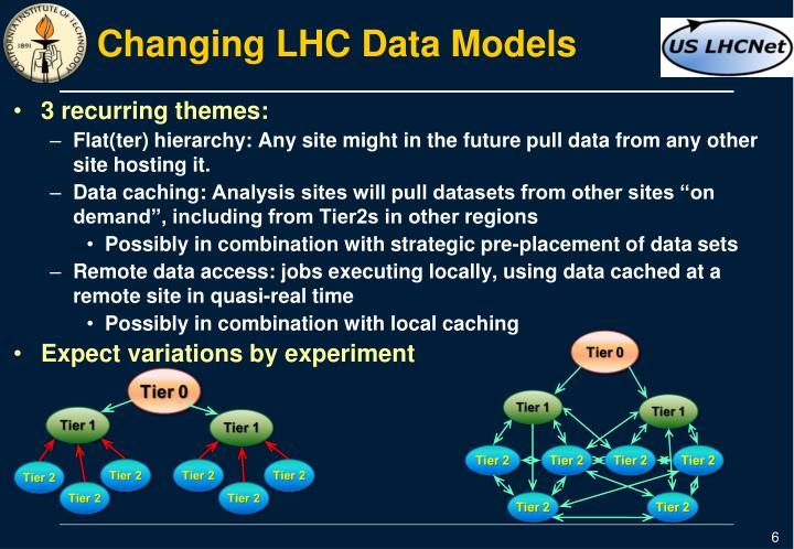 Changing LHC Data Models
