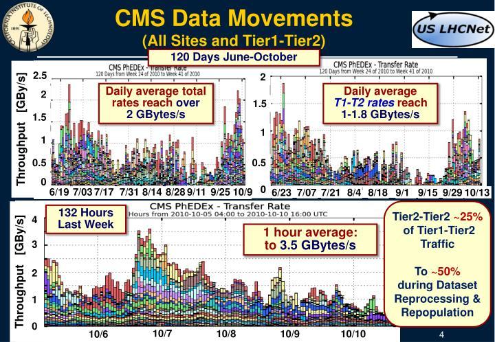 CMS Data Movements