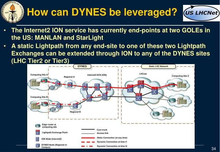 How can DYNES be leveraged?