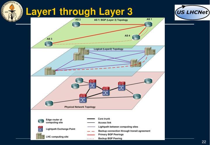 Layer1 through Layer 3