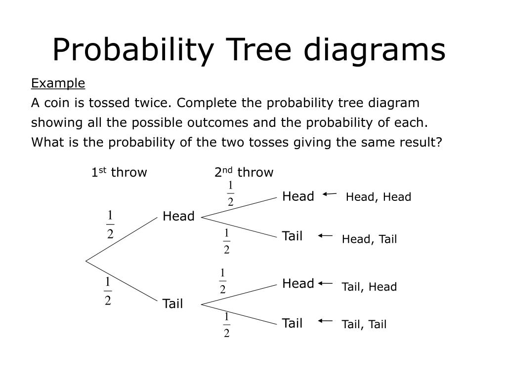 Ppt Probability Tree Diagrams Powerpoint Presentation Id 3032339