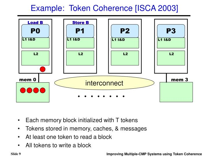 Example:  Token Coherence [ISCA 2003]