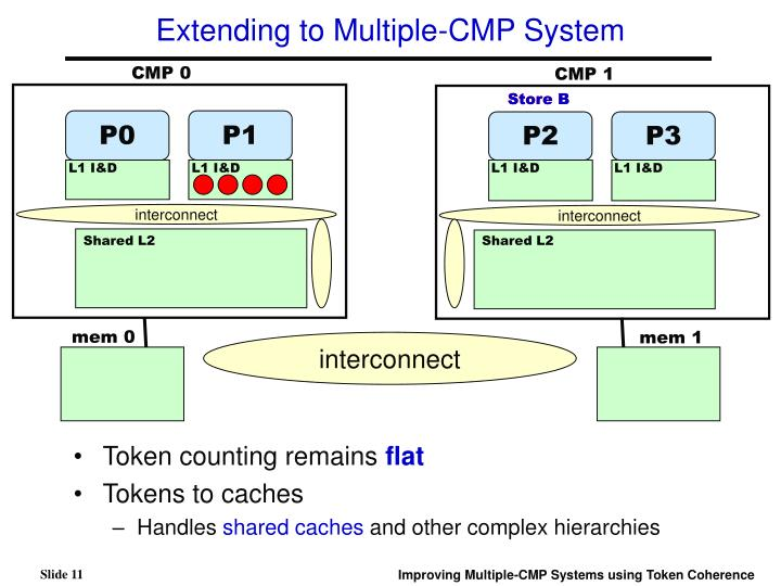 Extending to Multiple-CMP System