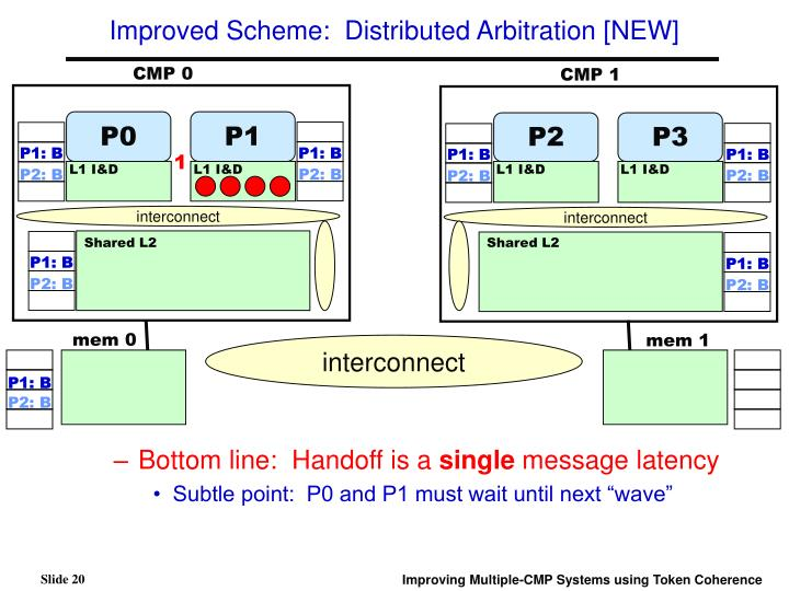 Improved Scheme:  Distributed Arbitration [NEW]