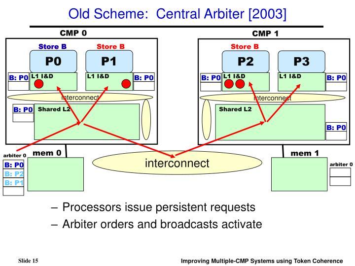 Old Scheme:  Central Arbiter [2003]