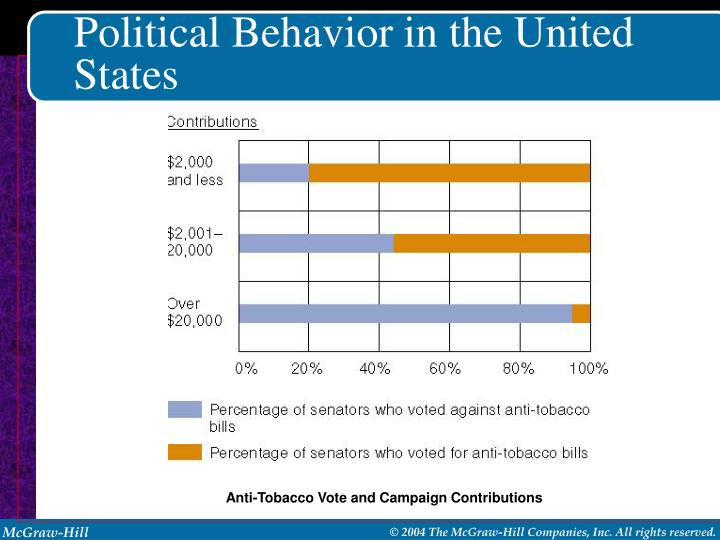 Political Behavior in the United States