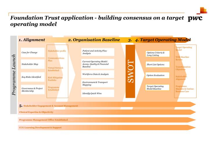Foundation Trust application - building consensus on a target operating model