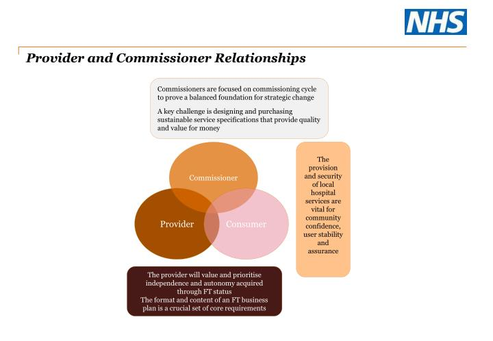 Provider and Commissioner Relationships