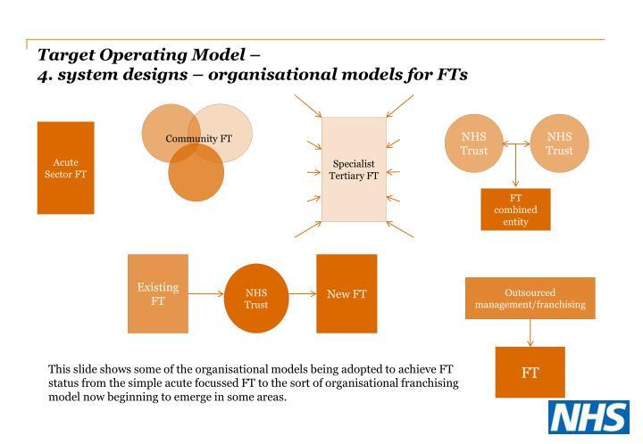 Target Operating Model –