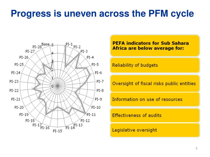 Progress is uneven across the pfm cycle
