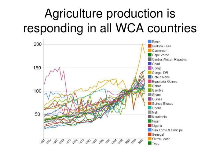 Agriculture production is responding in all WCA countries