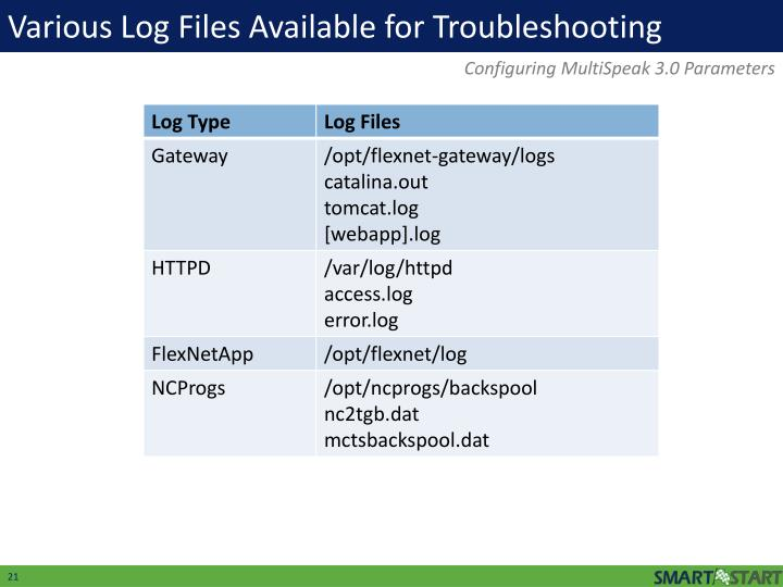 Various Log Files Available for Troubleshooting