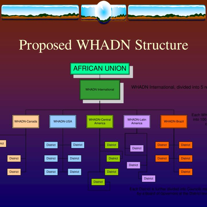 Proposed WHADN Structure