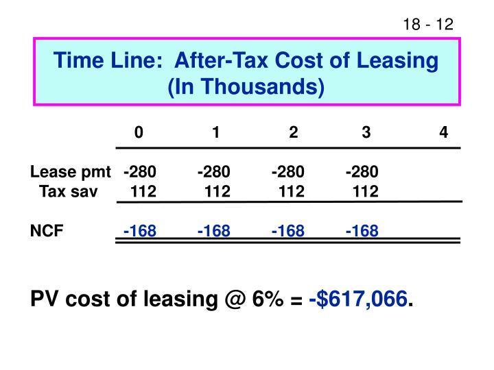 Time Line:  After-Tax Cost of Leasing