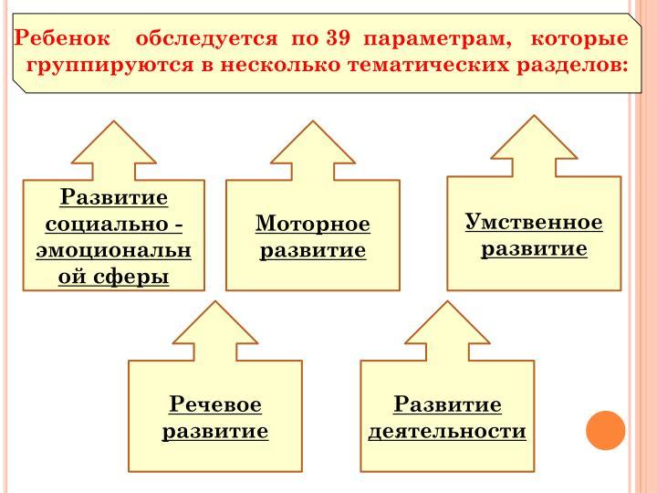 Ребенок    обследуется  по 39  параметрам,   которые