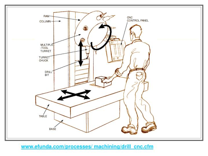 Www.efunda.com/processes/ machining/drill_cnc.cfm