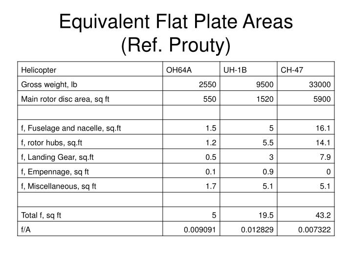 Equivalent Flat Plate Areas
