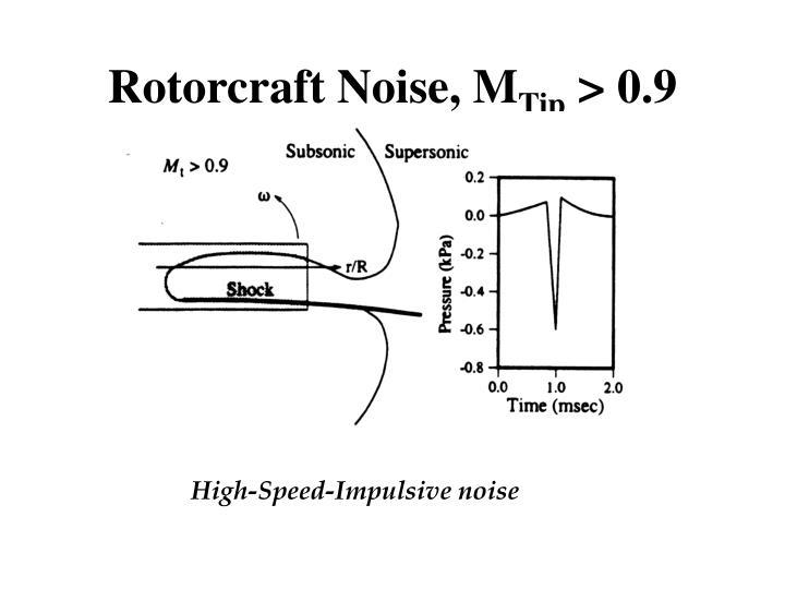 Rotorcraft Noise, M
