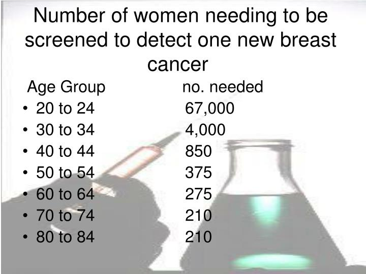 Number of women needing to be screened to detect one new breast cancer