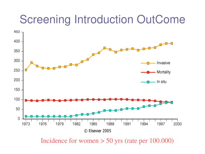 Screening Introduction OutCome