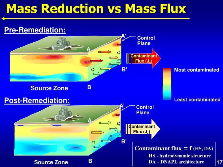 Mass Reduction vs Mass Flux