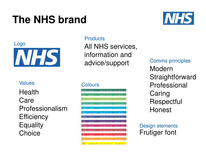 The NHS brand