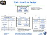pitch yaw error budget