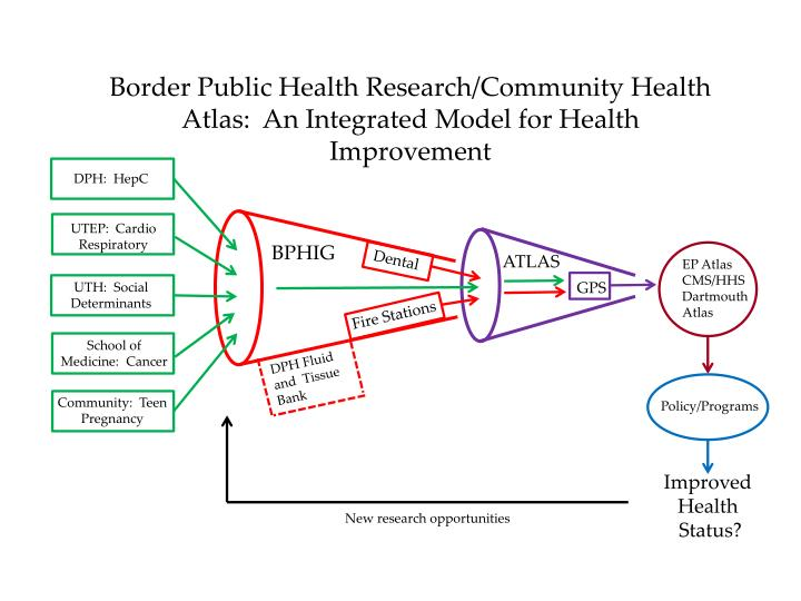 Border Public Health Research/Community Health Atlas:  An Integrated Model for Health Improvement