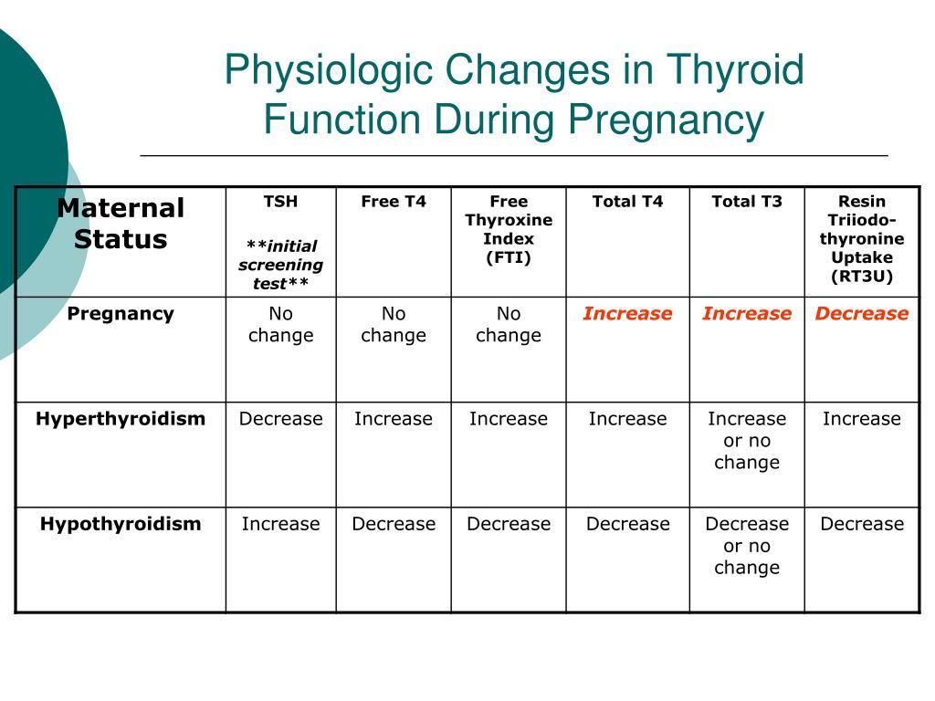 Ppt Thyroid Disease In Pregnancy Powerpoint Presentation Free