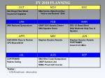 fy 2010 planning