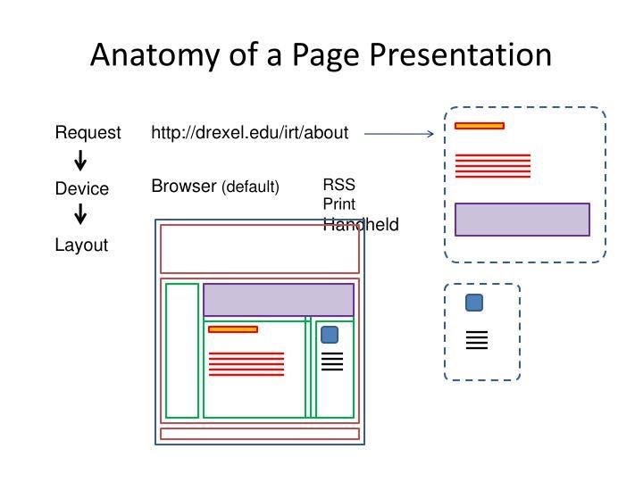 Anatomy of a Page Presentation
