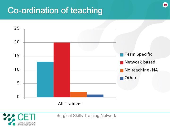 Co-ordination of teaching