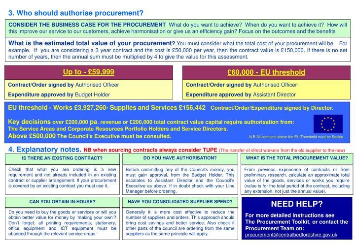 3. Who should authorise procurement?
